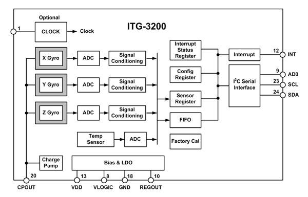 itg3200-blockdiagram-600.jpg